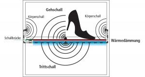 Grafik-Gehschall
